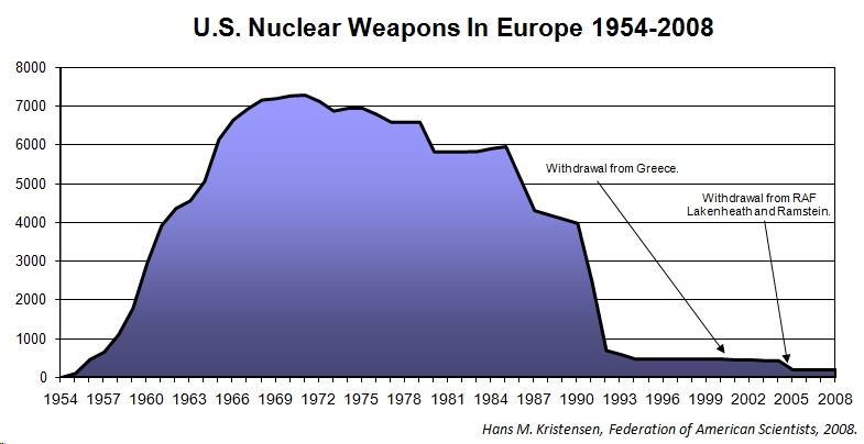 a history of nuclear weapon in united states of america Nuclear testing 1945 - today the castle bravo test created the worst radiological disaster in the united states' testing history became non-nuclear weapon.