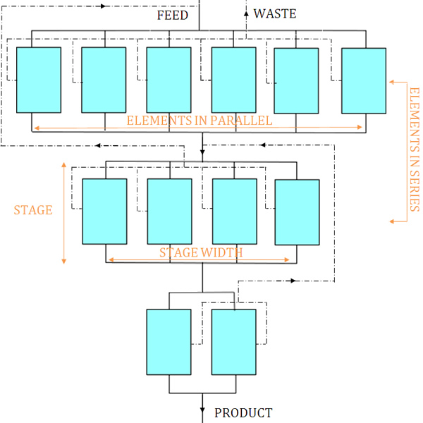 Symmetric Recycle Cascade