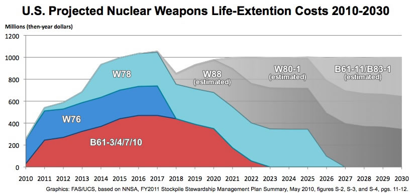 Nuclear Plan Shows Cuts And Massive Investments Federation Of American Scientists