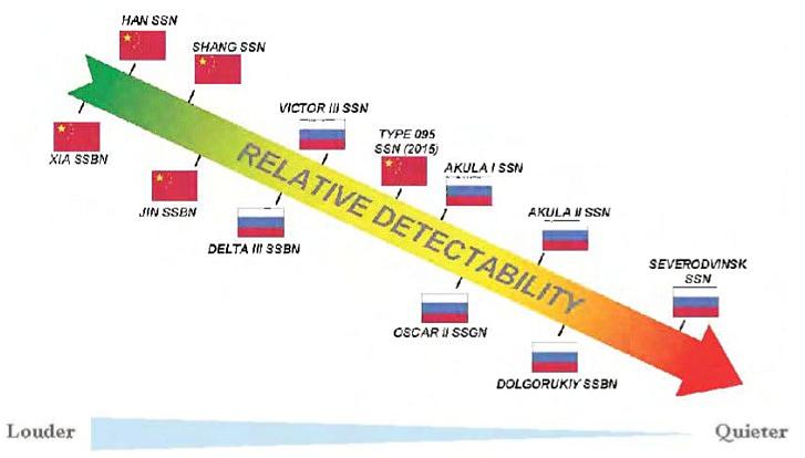Submarine Warfare: U.S. vs Russia Chinasubsound